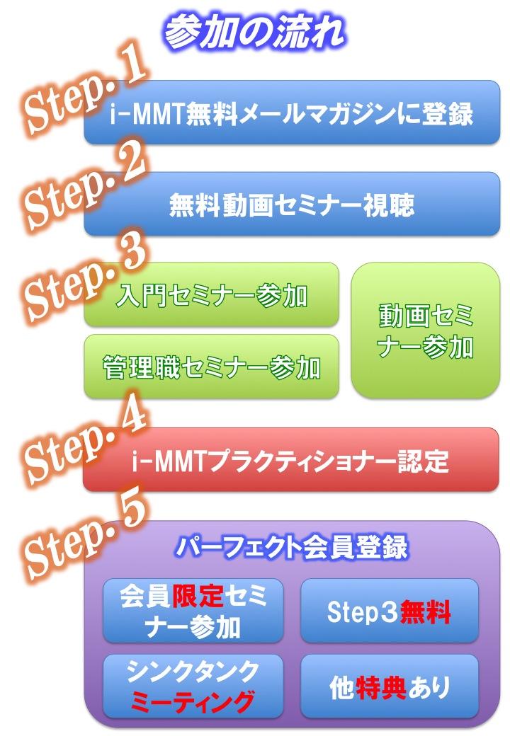 i-MMT参加方法